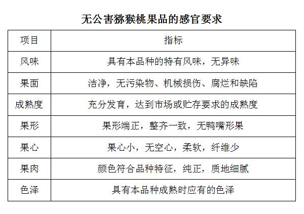 中国猕猴桃无公害的生产标准,非不打药,不施肥