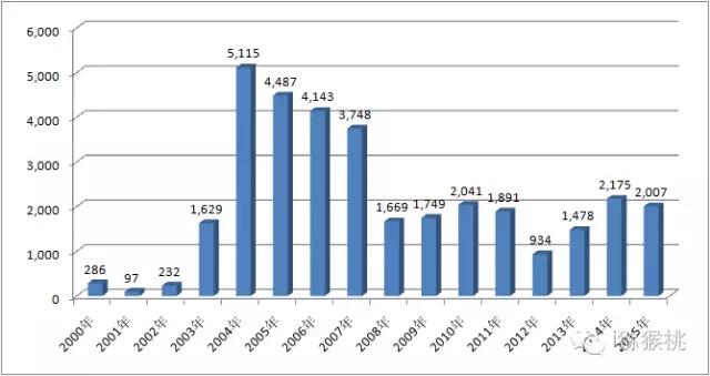 世界猕猴桃贸易的格局及发展趋势
