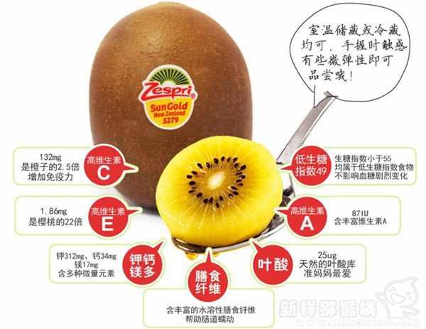 绿心猕猴桃和黄心猕猴桃的区别 口味哪个好吃?