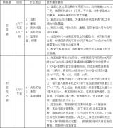 周至眉县猕猴桃不同时期的管理作业参考